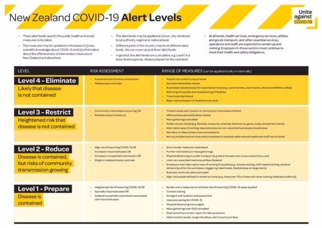 Covid Levels